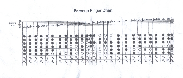 Saunders Recorders Finger Chart Collection.