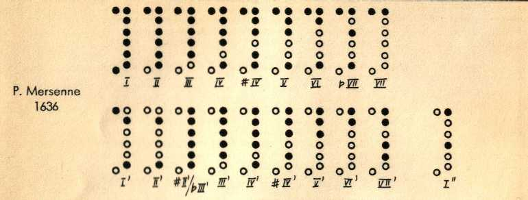 Saunders Recorders Finger Chart Collection